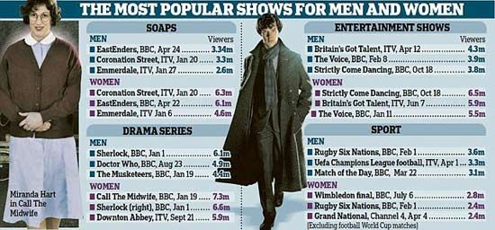 双语:男人女人都喜欢看什么电视节目图