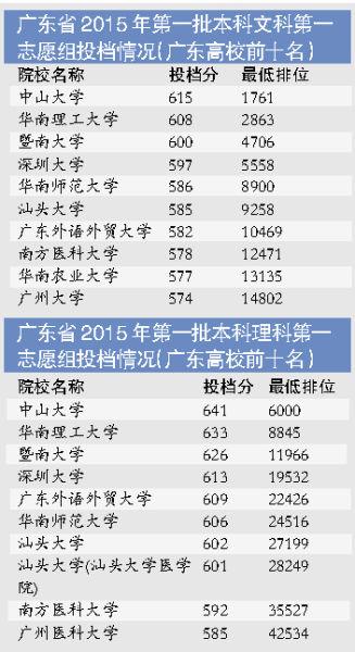 广东省2015第一批文理科第一志愿组投档情况