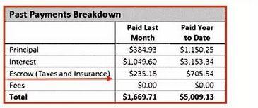 这是一个房贷账单样本,红框里列出你每个月和本年为止支付的本金、利息和escrow数目