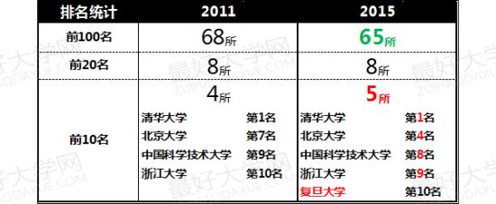 表1、大陆高校在两岸四地大学排名中的表现情况变化(2011-2015)
