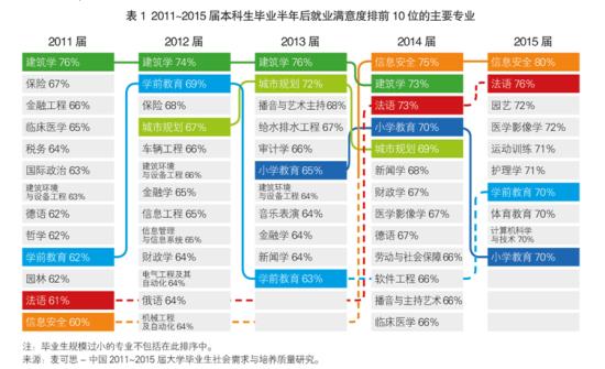表1为2011~2015届本科生毕业半年后就业满意度最高的前十个主要专业。