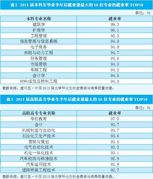就业率最高的十大本科和专科专业