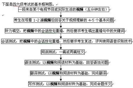 2008年12月四六级机考流程全解析
