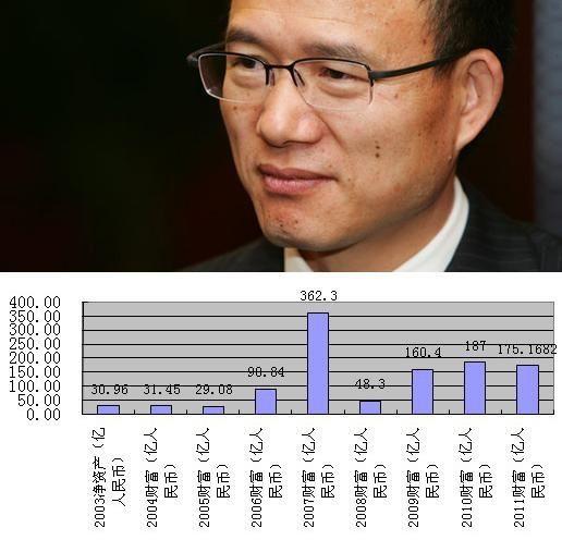 <b>NO. 9郭广昌</b>
