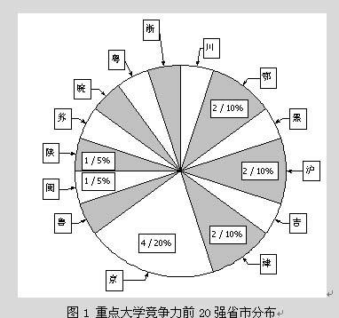 中国重点大学竞争力分析(前20强)