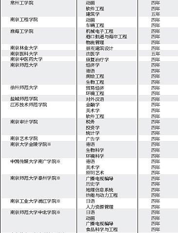 2008年48所普通高等院校新增百余本科专业
