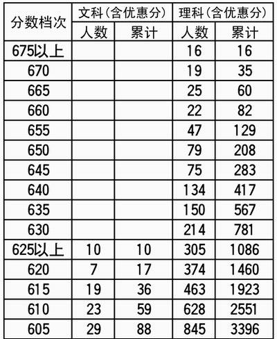 河北高考生网上填志愿可参照五分一档表(图)