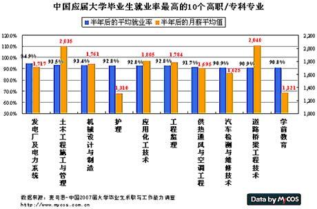 中国2008最容易就业的10大专业排行(组图)
