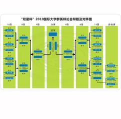 2010国际大学群英辩论会选拔赛对阵图