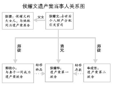 侯耀文遗产案本月30日公开审理(图)