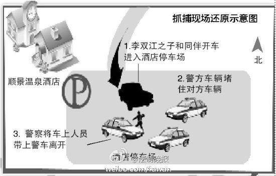 事件流程示意图 图片来源:法制晚报微博