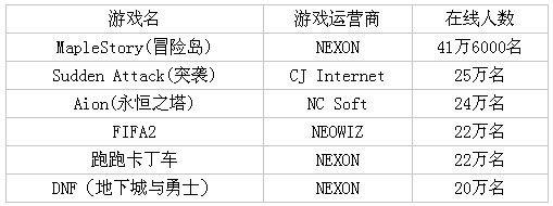 韩国etnews网站最高同时在线排名