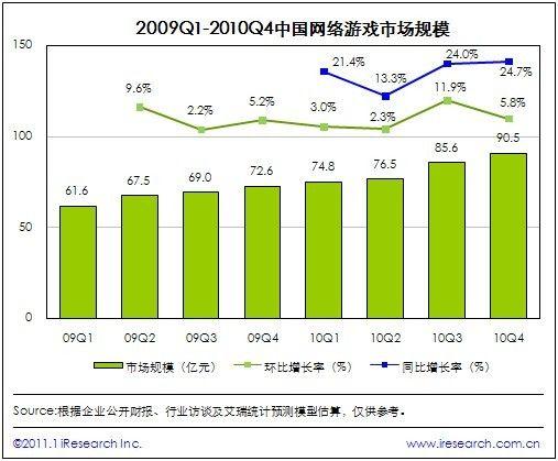 2010Q4网络市场规模将达90.5亿元
