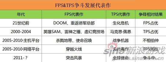 FPS与TPS过往交锋代表作