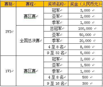 赛制赛程奖金