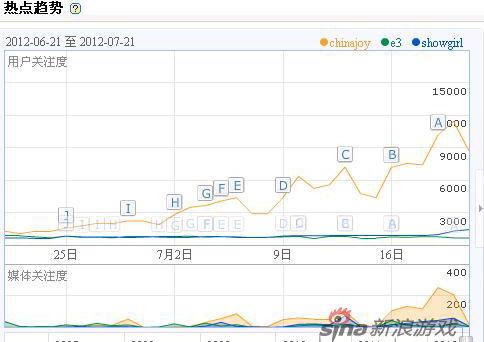 百度指数中ChinaJoy热度仍然远高于Showgirl