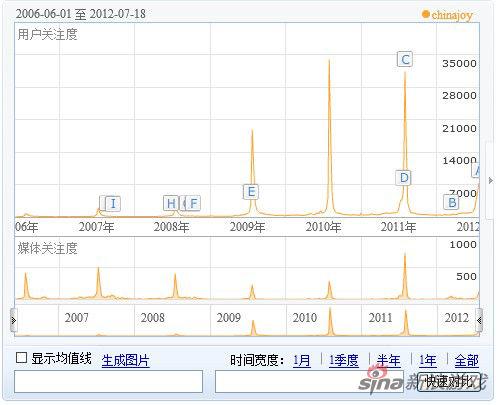 百度指数显示ChinaJoy关注度越来越高