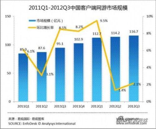 中国端游市场规模