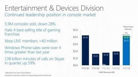 微软第四季度