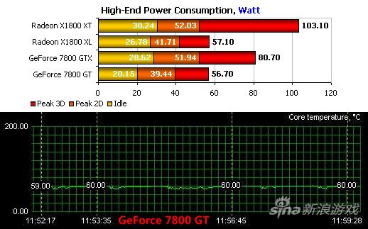 GeForce 7800 GT功耗与温度测试