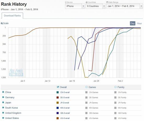 Flappy Bird在主要国家的下载排行曲线(出自Appannie)