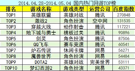 《激战2》获近期热门网游排行榜第二名