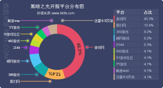 9.29―10.5 网页游戏开服数据总结周报