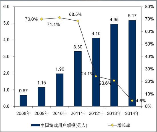 2014中国游戏用户5.17亿