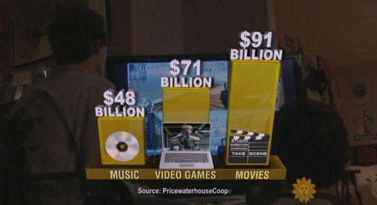 音乐、游戏与好莱坞年收入比较图