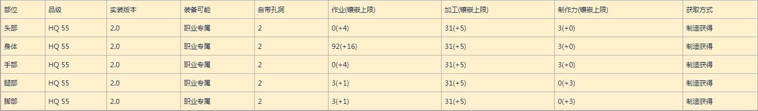 最终幻想14各版本制造 采集系BIS装备属性一览