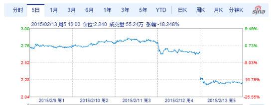 在Zynga中国区被总部裁撤之后,Zynga股价遭遇断崖式下跌