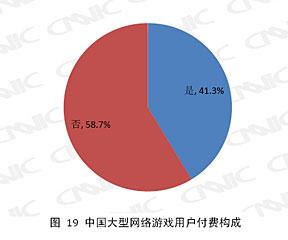 中国大型网络游戏用户消费构成