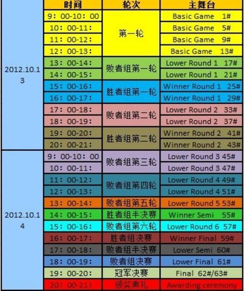 WCS《星际争霸II》亚洲总决赛对阵情况详解