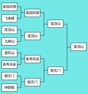 丙组前8强晋级榜