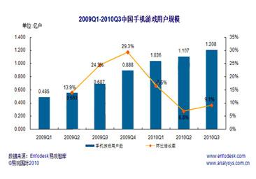 2009Q1-2010Q3中国手机游戏用户规模