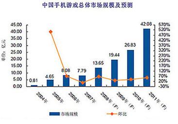 中国手机游戏总体市场规模及预测