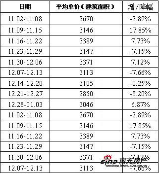 南充楼市1月第一周统计分析_地产金融