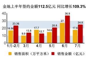 金地上半年签约金额112.5亿元 同比增长109.3%