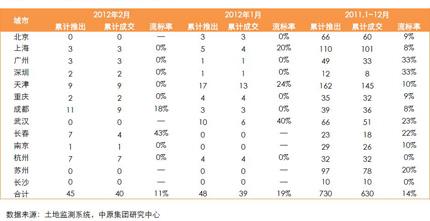 13个重点城市商办用地流标率