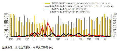 13个城市商办用地交易情况(2009.01-2012.3)