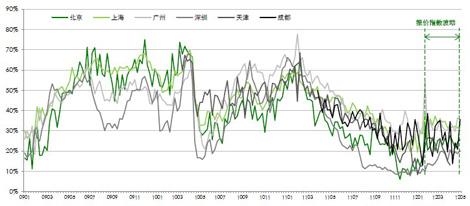 CLI 二手住宅租金指数月度走势图