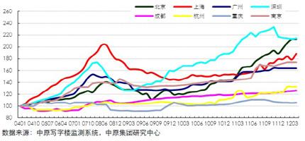 中原甲级写字楼租金指数(200801-201204)