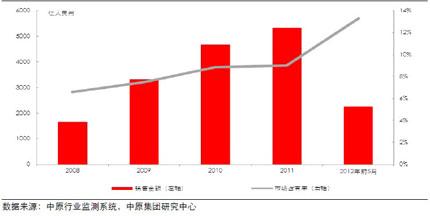 标杆房企市场占有率(2008-2012年前5月)