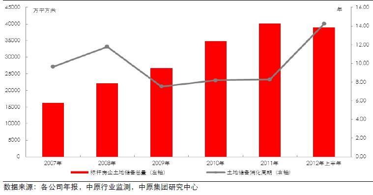标杆房企土地储备及土地储备消化周期(2007-2012 年上半年)