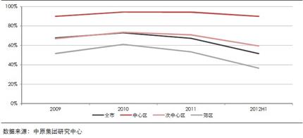 深圳全市及分区域二手住宅成交占比(2009―2012 年上半年)