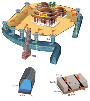 中国古代的排水系统