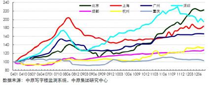 中原甲级写字楼租金指数(200801-201208)