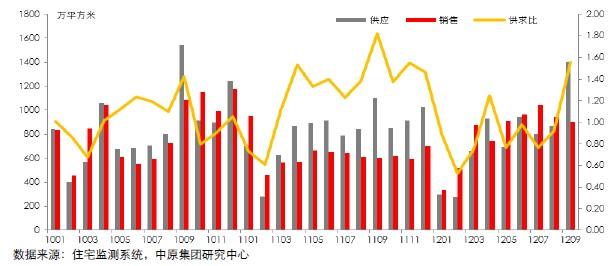 12个重点城市新建住宅供应成交对比图(2010.01-2012.09)