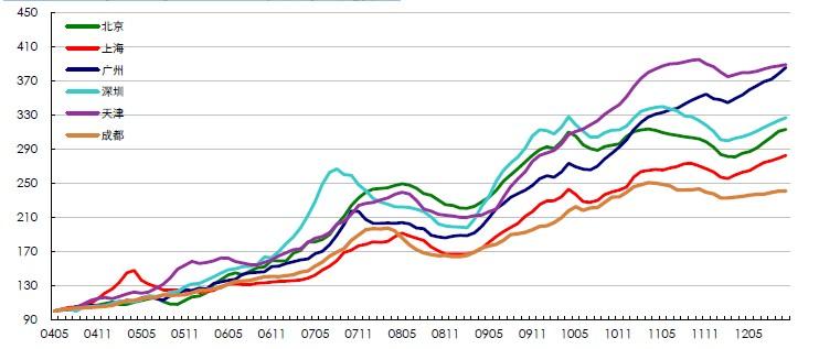CLI二手住宅价格指数月度走势图