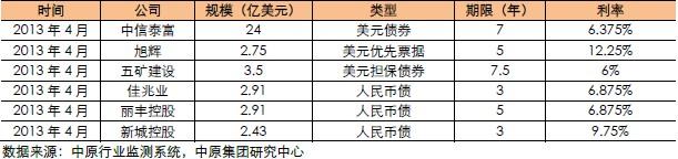 部分知名内地房企香港债券融资案例(2013年4月)